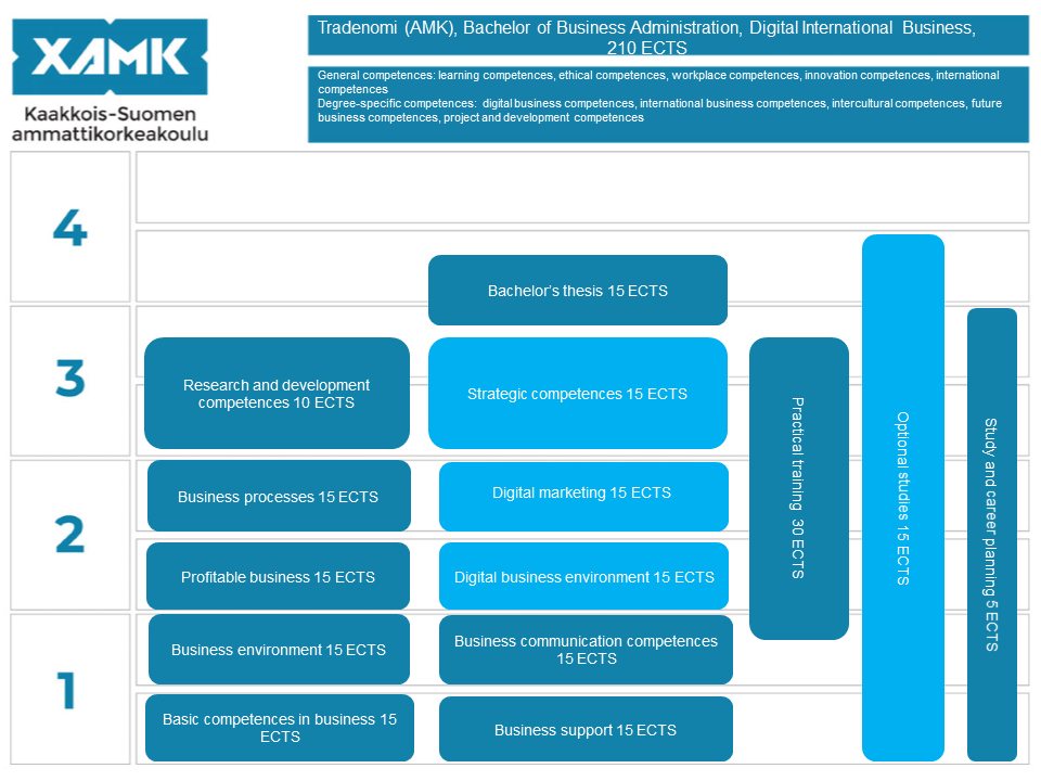 International Business Degree >> Degree Programme In Digital International Business